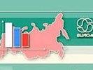 ВЦИОМ оценил рост рейтинга Путина в 1,8%, дает ему уже 53,3%